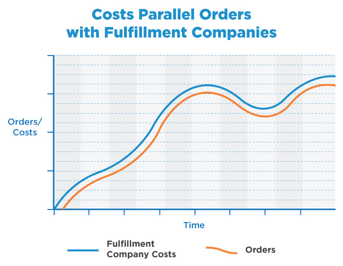 3pl-cost-parallel-with-fulfilment-level