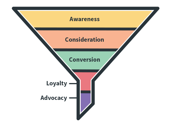 example of the customer funnel