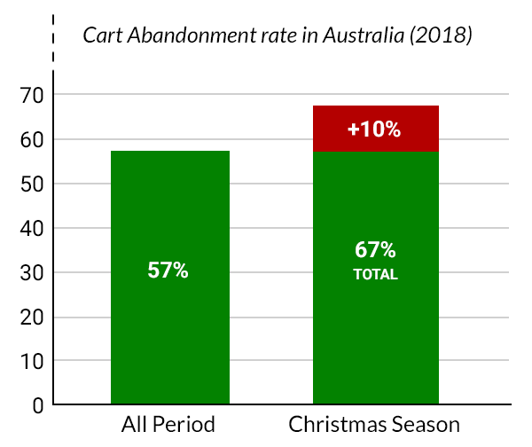 A bar graph titled: Cart Abandonment rate in Australia (2018). Left green bar shows a rate of 57% for all period, while the bar on the right shows an increase by 10% during the Christmas season (indicated by a red section on the top of the right bar). Results in a rate of 67%.