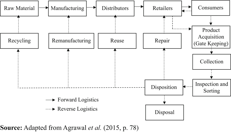 A graph showing the cycle of traditional logistics and reverse logistics. 5 main stages in traditional logistics: Raw Material, Manufacturing, Distributors, Retailers, and Consumers. From Consumers, reverse logistics starts. Product Acquisition -> Collection -> Inspection and Sorting -> Disposition. It then divides from Disposition to five different stages: Disposal, Recycling (-> Raw Material), Remanufacturing (-> Manufacturing), Reuse (-> Distributors), and Repair (-> Retailers).
